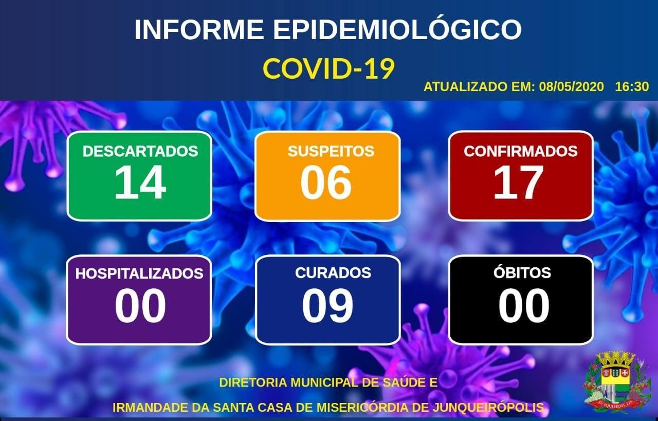 Diretoria de Saúde de Junqueirópolis divulga 17 confirmações de novo coronavírus