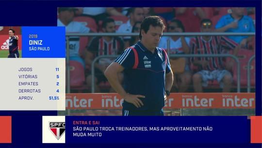 """Redação debate estilo de jogo do São Paulo e Barreto questiona: """"O que é Fernando Diniz?"""""""
