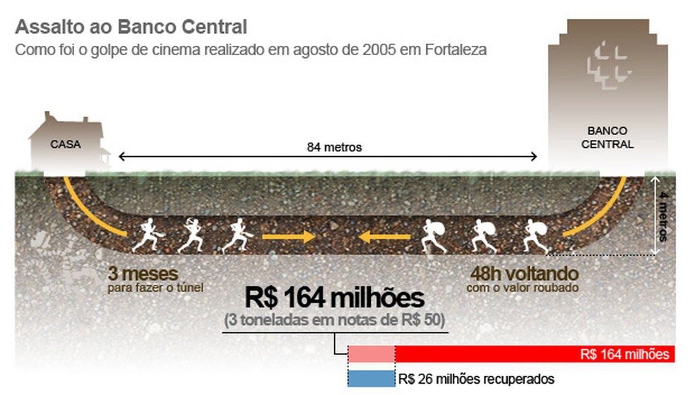 Infográfico: 'Assalto ao Banco Central' (Foto: Arte G1)