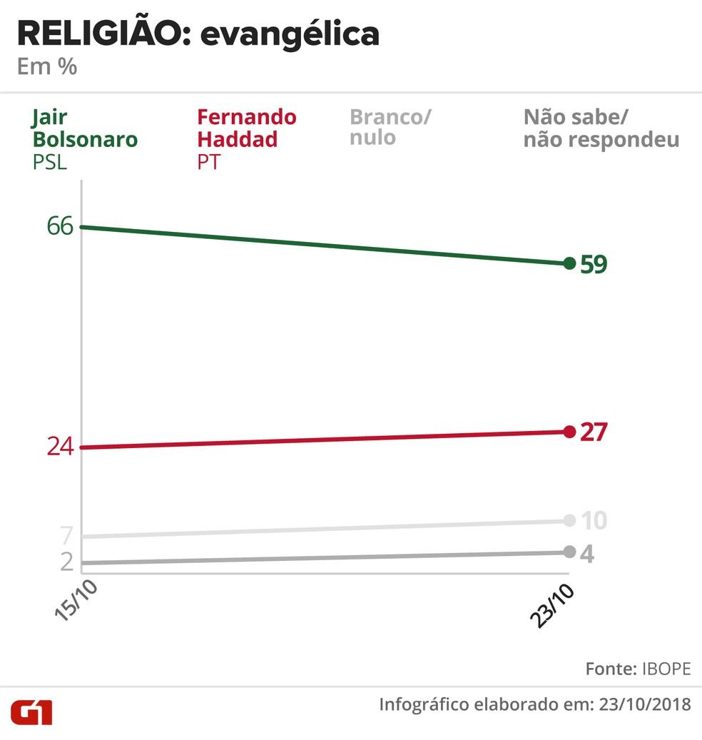 Pesquisa Ibope - 23 de outubro - intenção de voto por segmentos - religião: evangélica — Foto: Arte/G1