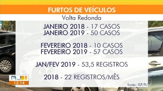 Furto de veículos: registros aumentam 470% em relação ao ano passado em Volta Redonda