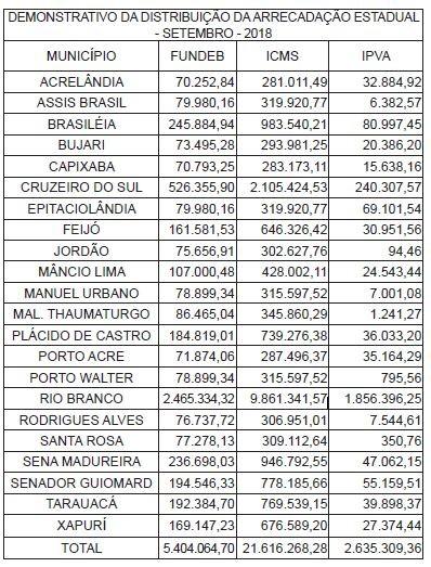 Municípios do AC receberam mais de R$ 29 milhões em repasses durante o mês de setembro, diz Sefaz
