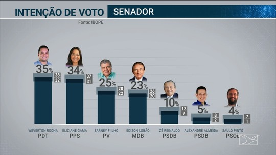 Pesquisa Ibope para o Senado no Maranhão: Weverton Rocha, 35%; Eliziane Gama, 34%; Sarney Filho, 25%; Edison Lobão, 23%