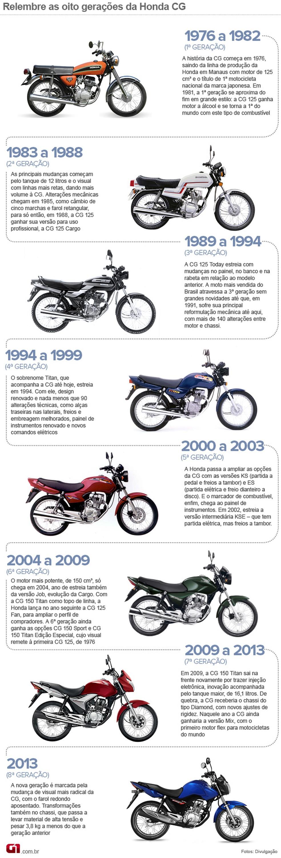 Linha do tempo Honda CG  — Foto: Divulgação