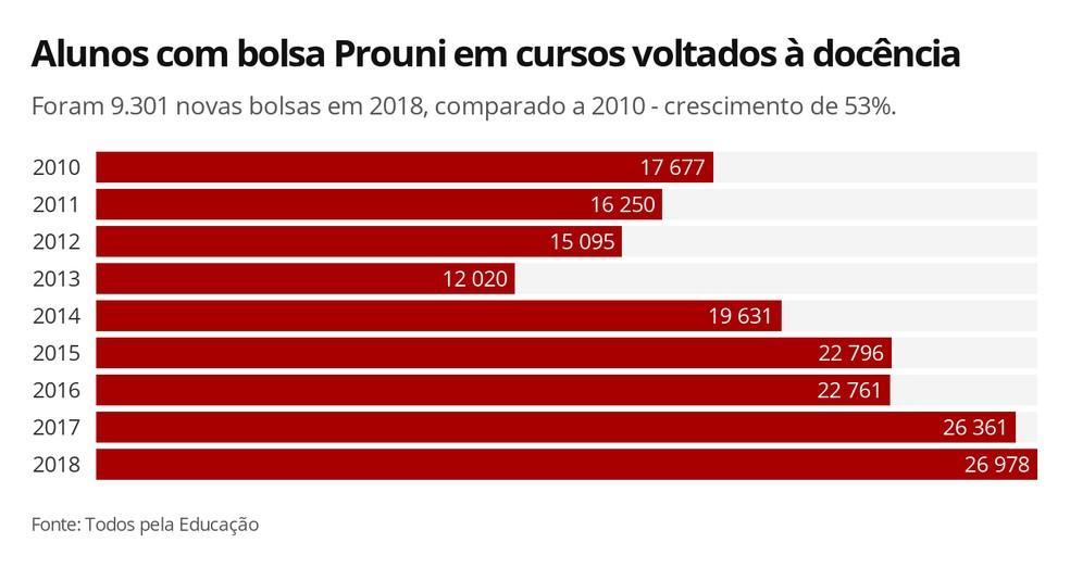 Infográfico mostra a evolução no número de alunos com bolsa Prouni em cursos voltados à docência, de 2010 a 2018 — Foto: Elida Oliveira/G1