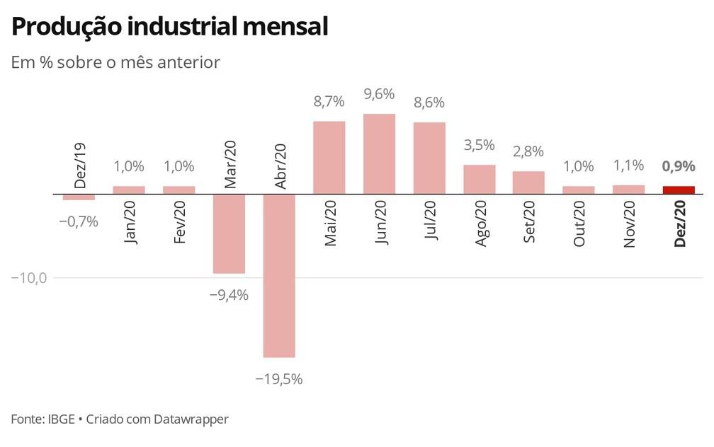 Produção industrial mensal - Dezembro/2020 — Foto: Economia G1