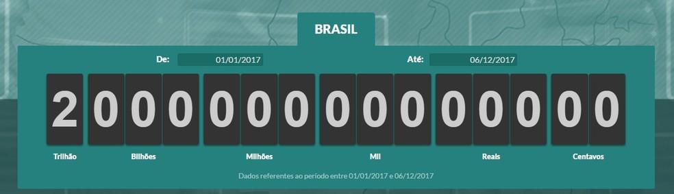 Impostômetro: brasileiros já pagaram R$ 2 trilhões em tributos (Foto: Reprodução)