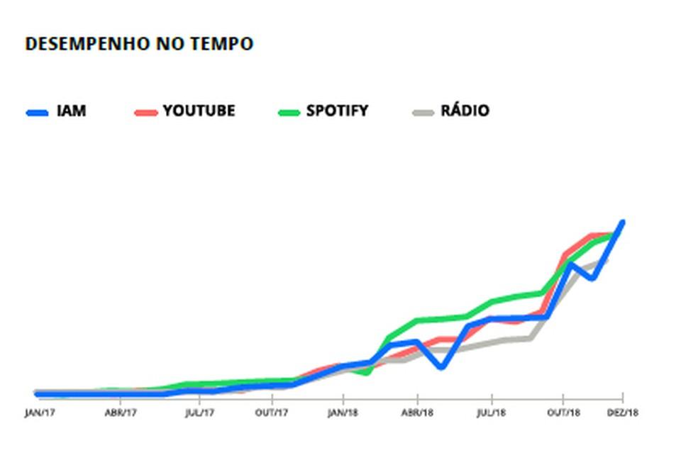 Gráfico de relatório da empresa Playax mostra curva de crescimento e queda de execuções de Ferrugem ao longo de 2018. O IAM, ou índice de audiência musical, é um índice consolidado da Playax que considera a execução total na internet e nas rádios — Foto: Reprodução