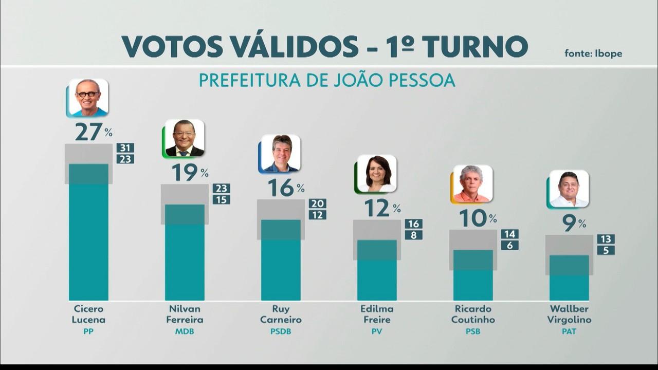Pesquisa Ibope aponta intenção de votos válidos para prefeito de João Pessoa