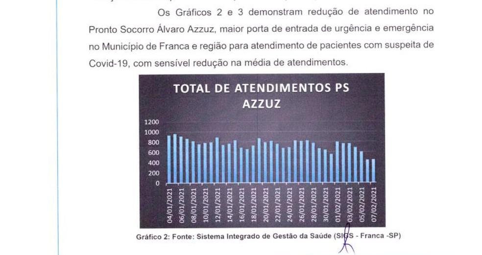 Trecho de ofício enviado ao Ministério Público pela Prefeitura de Franca — Foto: Reprodução