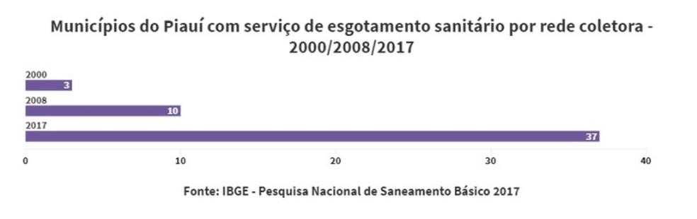 O número de cidades com esgotamento sanitário cresceu nos últimos 17 anos — Foto: Divulgação /IBGE