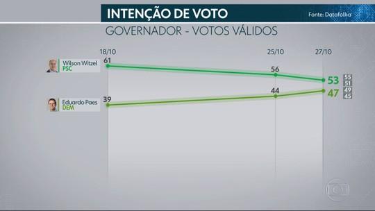 Datafolha no Rio de Janeiro, votos válidos: Witzel, 53%; Paes, 47%