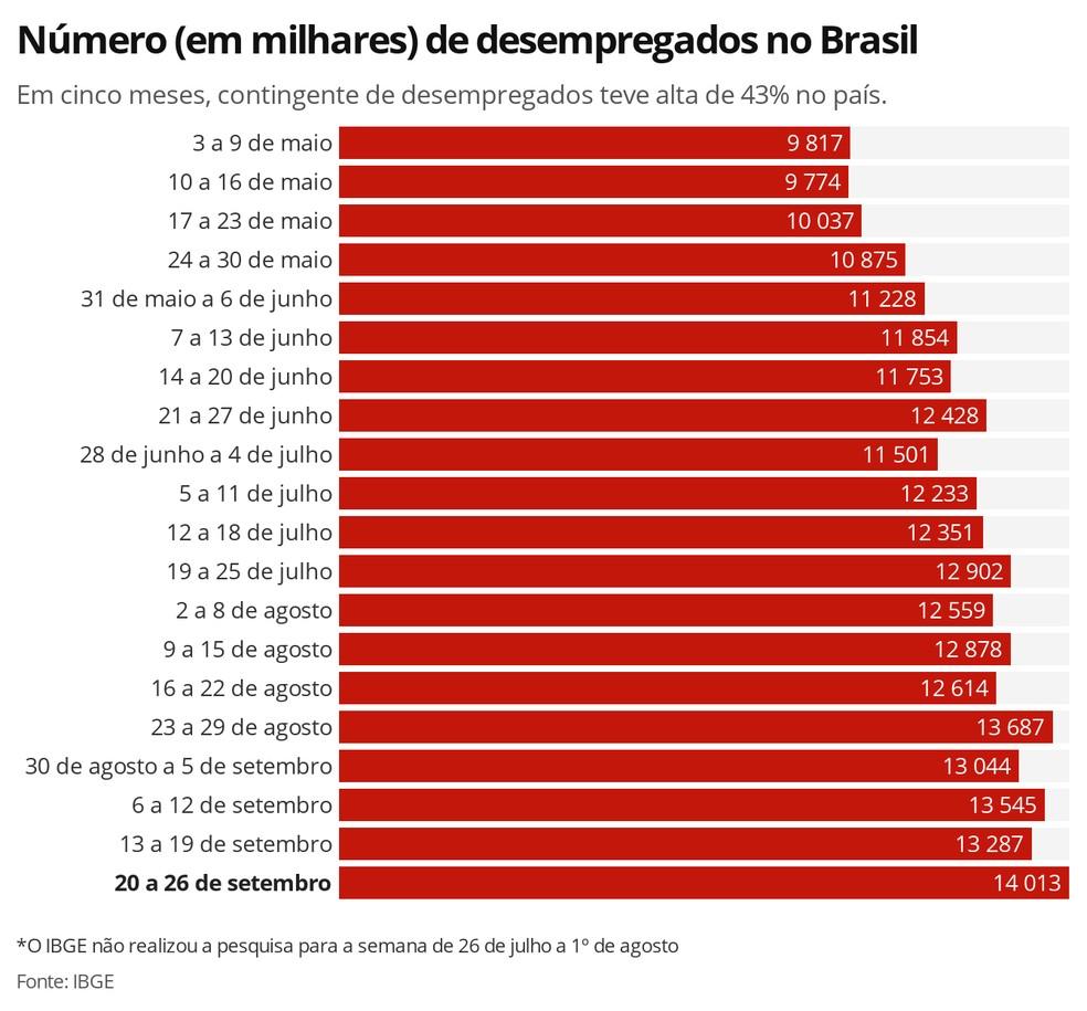 Número de desempregados no país teve alta de 43% entre maio e setembro, aponta IBGE  — Foto: Economia/G1