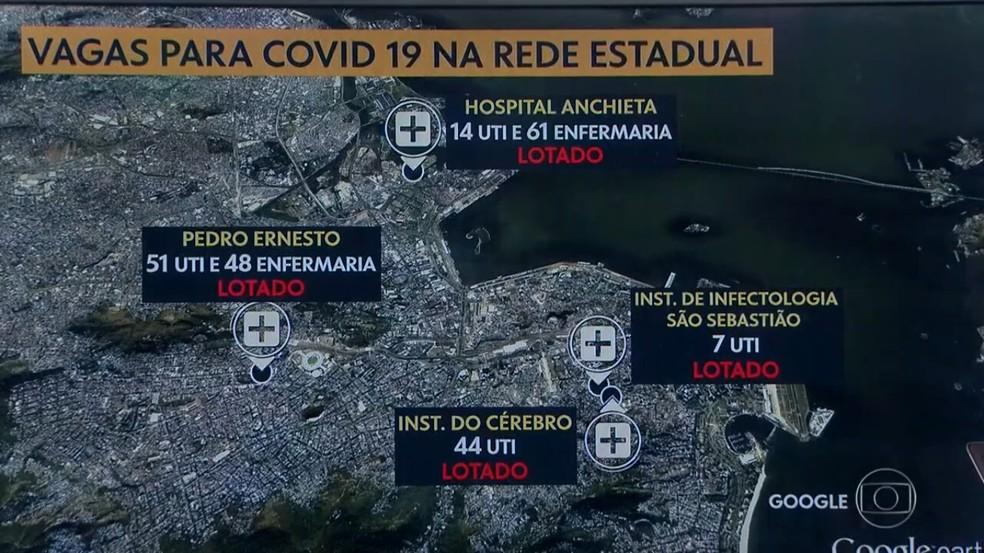 Cidade do Rio de Janeiro não tem mais vagas de UTI para pacientes de Covid-19 na rede estadual — Foto: Reprodução/ TV Globo