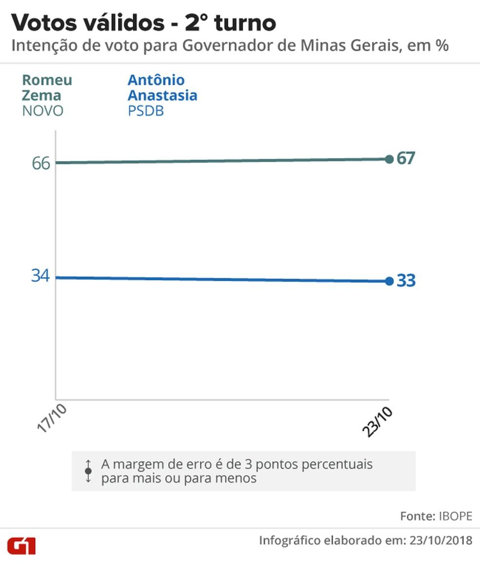 Votos válidos segundo turno Minas Gerais — Foto: Arte/G1