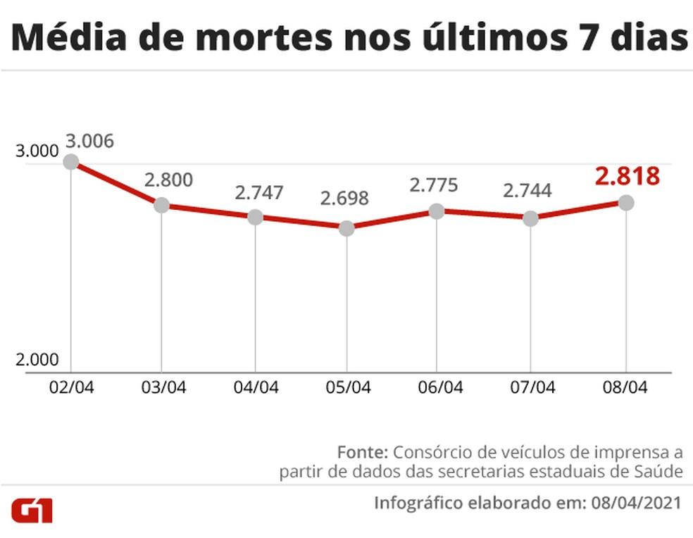 Evolução da média móvel de mortes no país na última semana. Número voltou a ficar acima de 2,8 mil após 5 dias abaixo — Foto: Editoria de Arte/G1