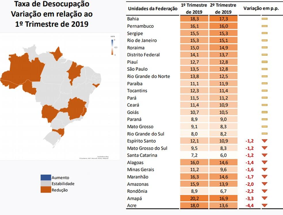 Desemprego cai em 10 estados no 2º trimestre, diz IBGE — Foto: Divulgação/IBGE