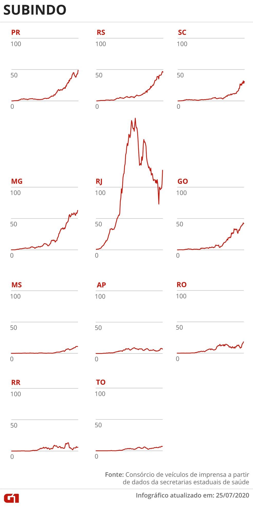 Estados com média móvel de óbitos em alta 25 de julho — Foto: Guilherme Pinheiro/G1
