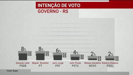 Ibope divulga pesquisas de intenção de voto para os governos do RS, SC, GO e RN