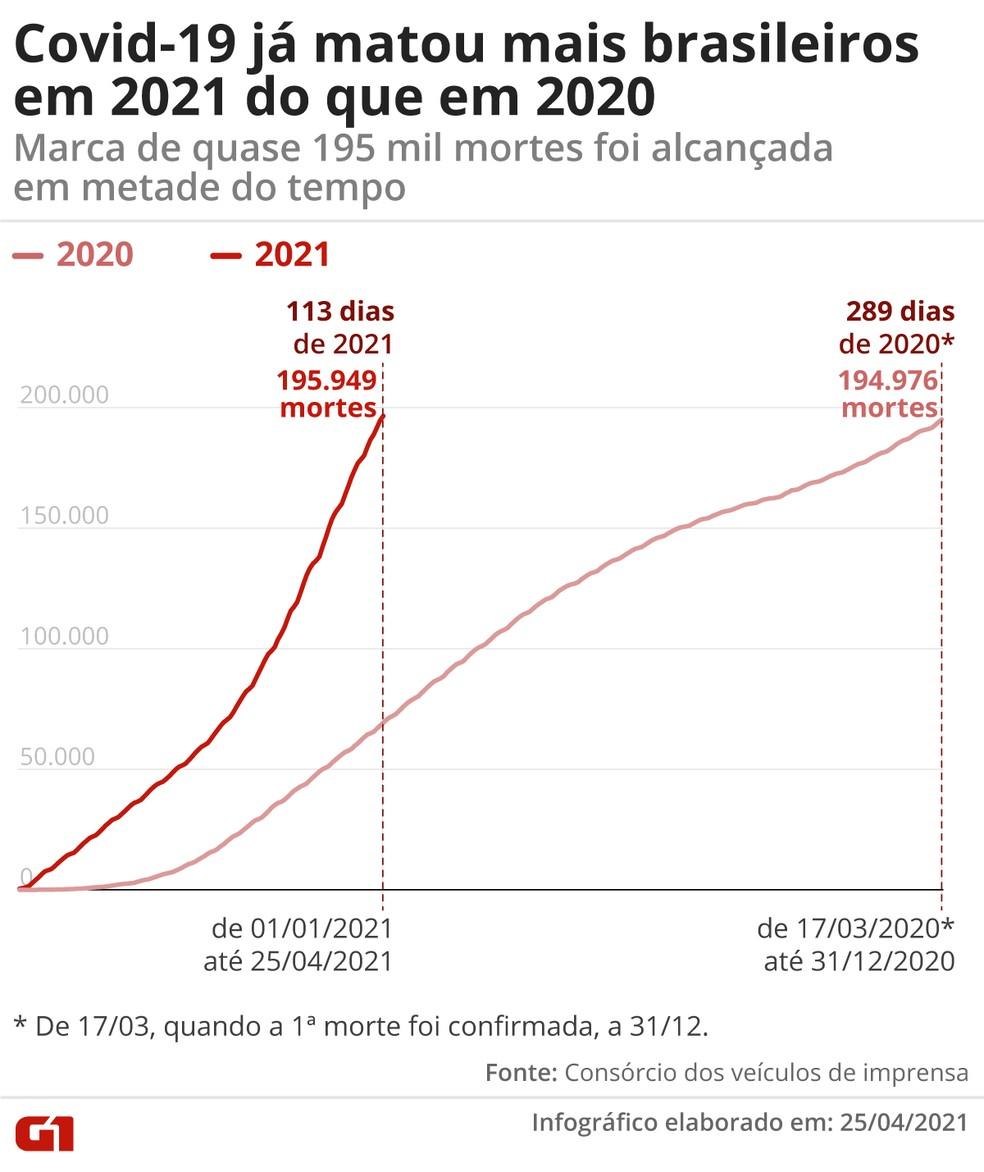 Covid já matou mais brasileiros em 2021 do que no ano passado. — Foto: Guilherme Gomes/G1