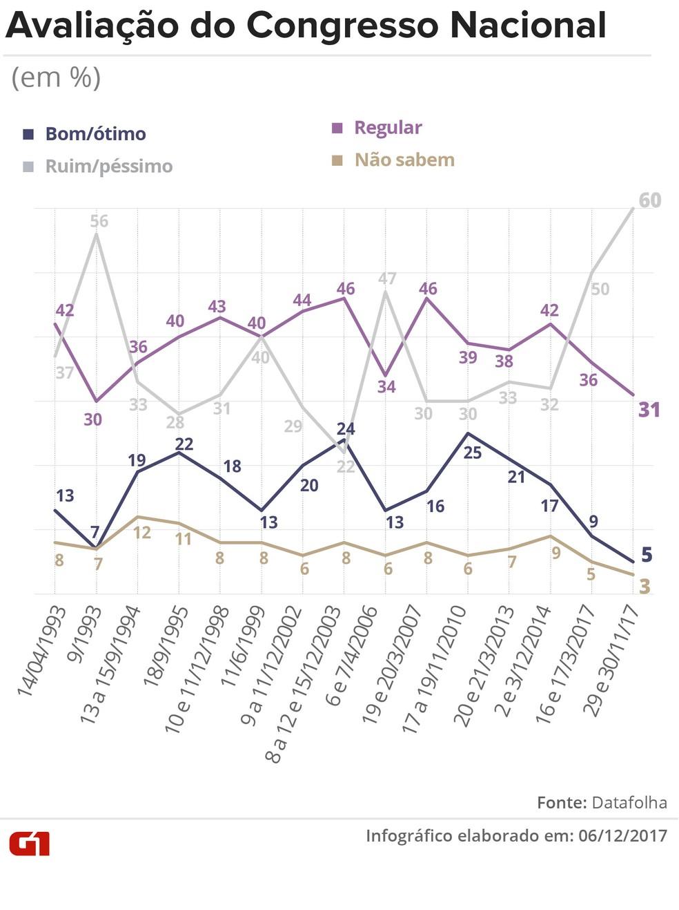 Datafolha aponta avaliações sobre Congresso Nacional.  (Foto: Editoria de arte/G1)
