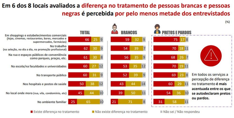 Percepção de racismo contra população negra dos paulistanos — Foto: Rede Nossa SP