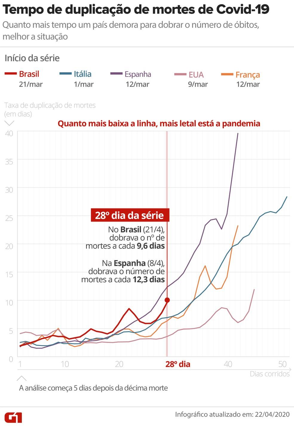 Comparação do tempo de duplicação de mortes provocadas pelo novo coronavírus em cinco países: Brasil, Itália, Espanha, Estados Unidos e França; atualização em 22 de abril de 2020 — Foto: Arte/G1