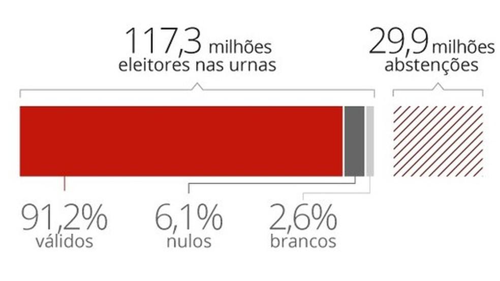 TSE conclui apuração; 117 milhões de eleitores foram às urnas. — Foto: Editoria de Arte/G1
