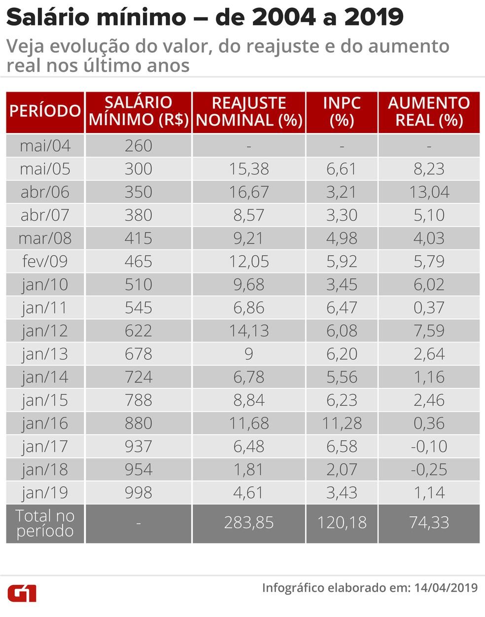 Histórico de reajustes do salário mínimo — Foto: Infografia: Fernanda Garrafiel/G1