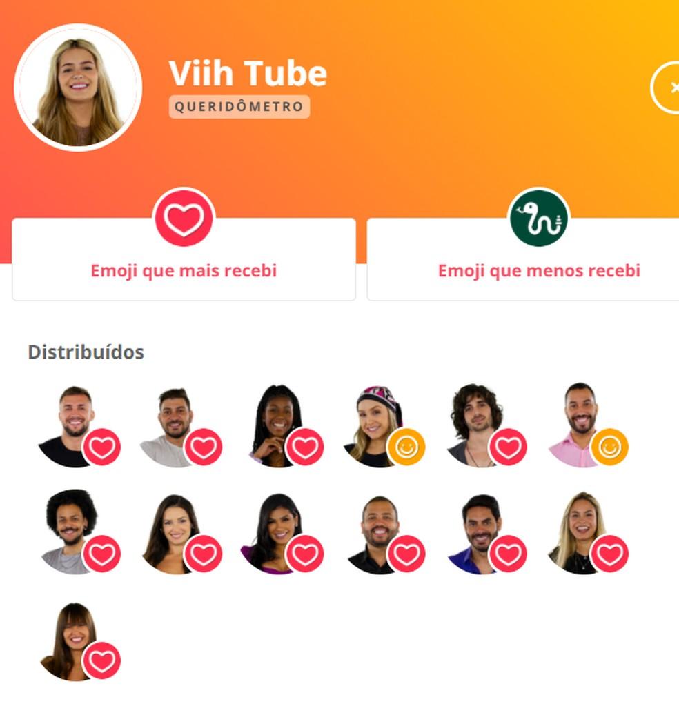 Queridômetro Viih Tube - 4/3 — Foto: Globo