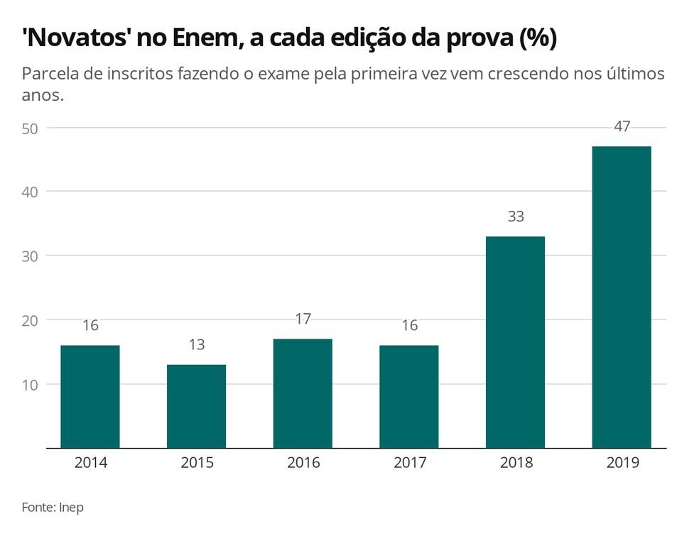Gráfico mostra porcentagem de candidatos 'novatos' em cada edição do Enem — Foto: Arte/G1