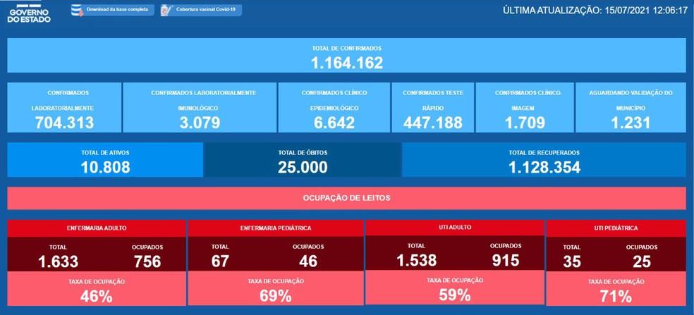 Bahia chega a 25 mil mortes por Covid-19 — Foto: Reprodução/Sesab