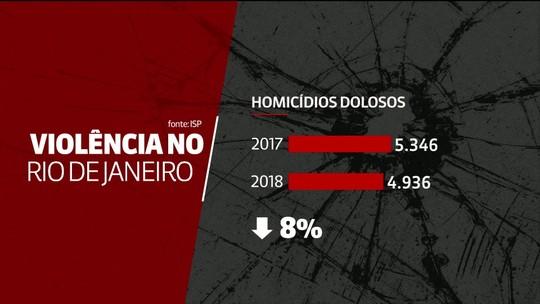 Mortes em ações policiais sobem quase 35% e roubos de carga caem 21% durante intervenção no RJ