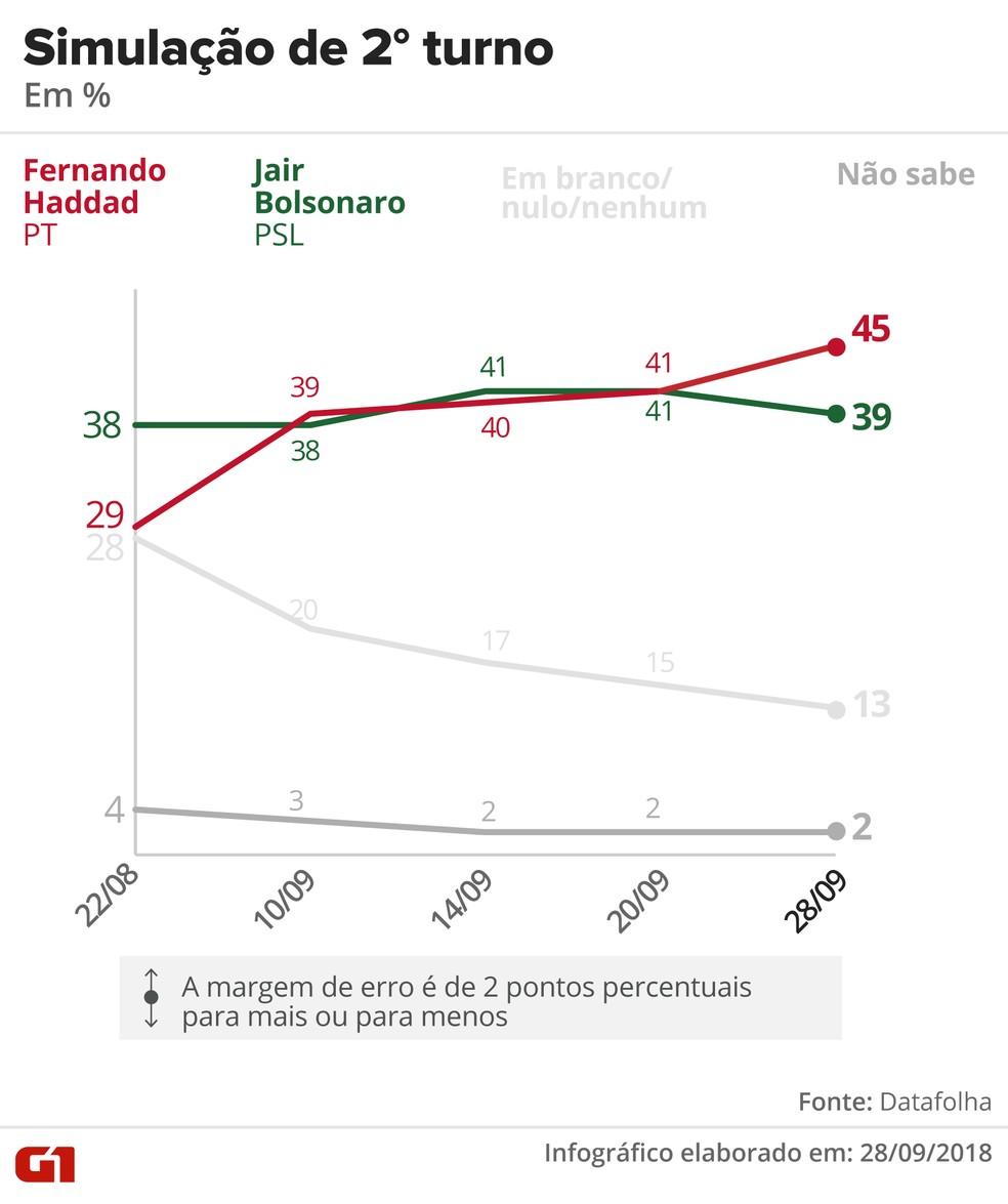 Pesquisa Datafolha - Simulação de segundo turno entre Haddad x Bolsonaro — Foto: Arte/G1