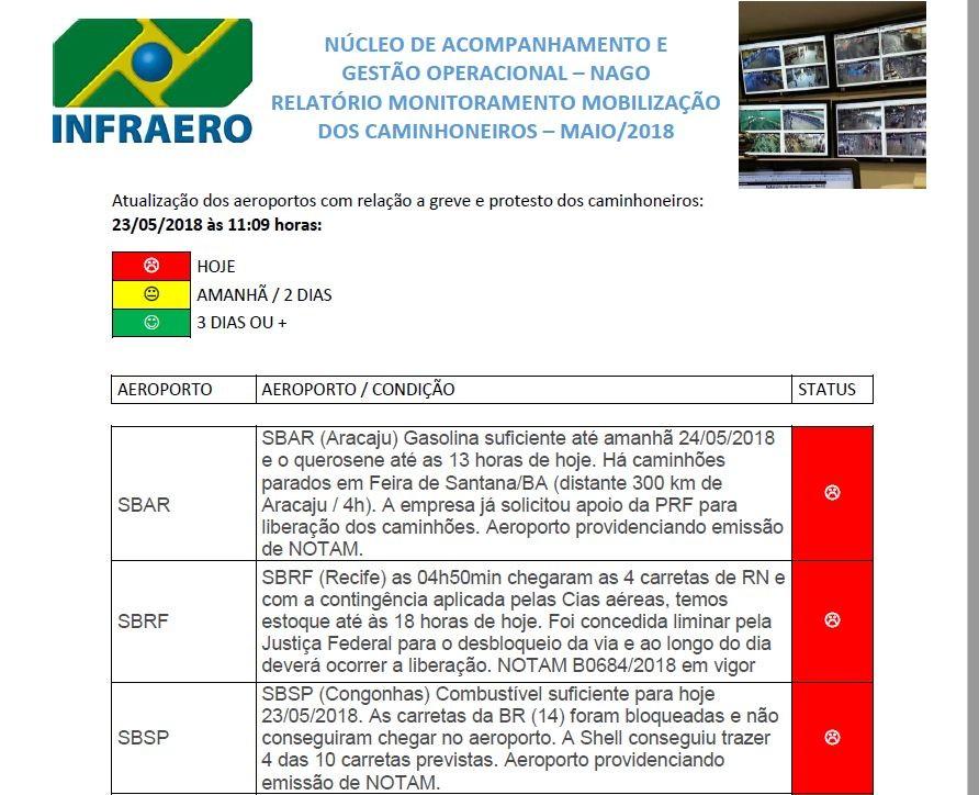 Infraero alerta que aeroportos de Congonhas, em São Paulo, e os de Recife, Palmas, Maceió e Aracaju só têm combustível para esta quarta-feira