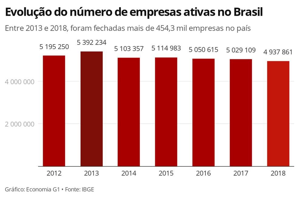 Gráfico mostra o número absoluto de empresas ativas no Brasil de acordo com o Cadastro Central de Empresas — Foto: Economia/G1