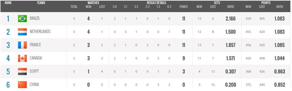 Classificação final do Grupo B  — Foto: Divulgação / FIVB