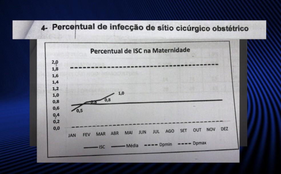 De janeiro a maio deste ano, o percentual aumentou de 0,5 para 1,0.  (Foto: Reprodução/TV Clube )