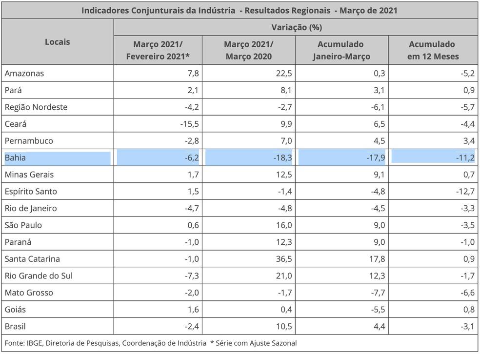 Produção industrial da BA cai de fevereiro para março e tem maior recuo do país frente a março de 2020 — Foto: IBGE