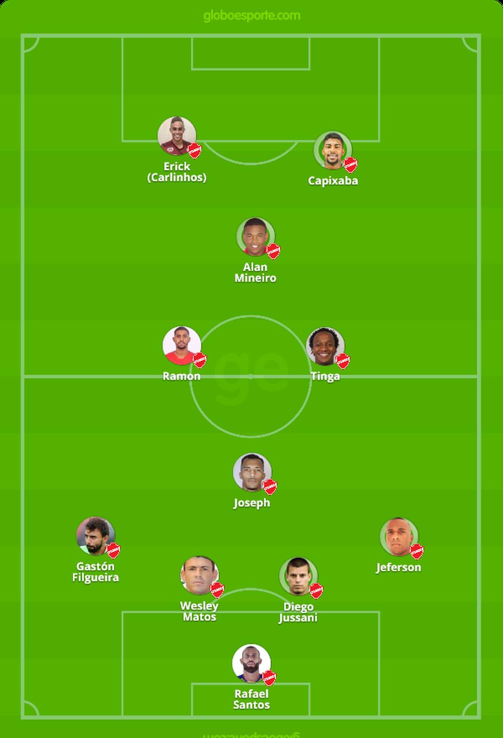 Provável time titular do Tigre — Foto: GloboEsporte.com