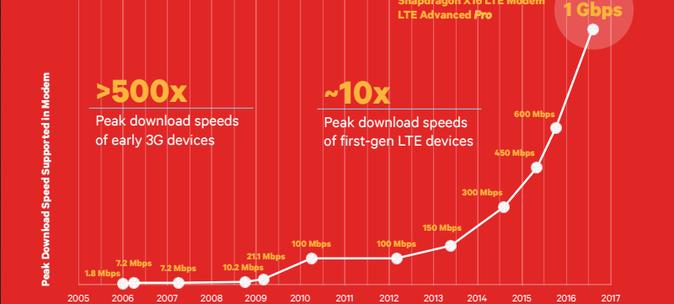 Modem Snapdragon X16 LTE, da Qualcomm, promete velocidade de