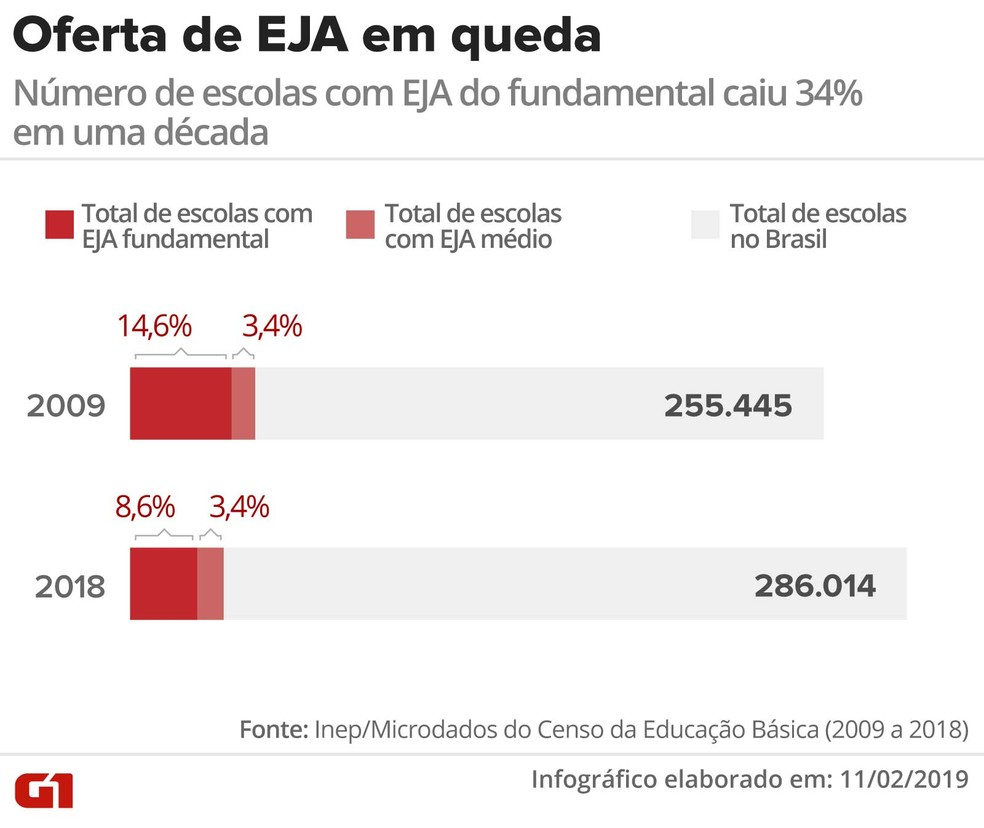 Número de escolas com EJA do ensino fundamental caiu 34% em uma década — Foto: Rodrigo Sanches/G1