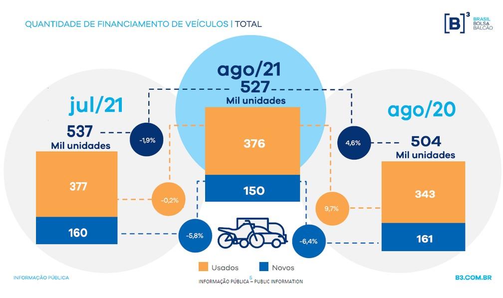 Aumenta o número de veículos vendidos sob financiamento no país — Foto: Economia/G1