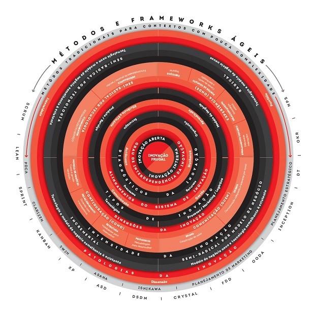 Mandala JPB para Gestão da Inovação  (Foto: Innovation Center )