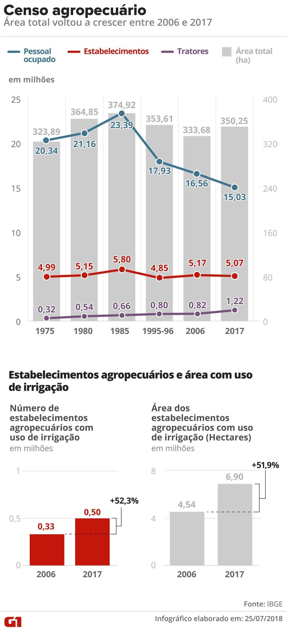 Censo agropecuário (Foto: Editoria de Arte/G1)