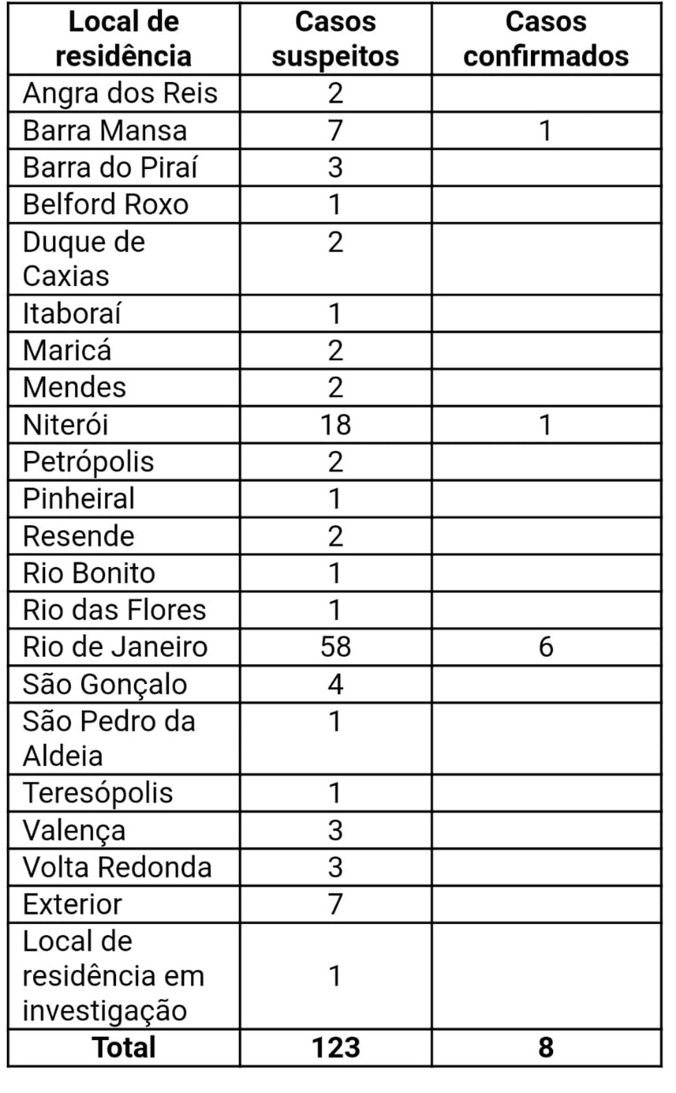 Tabela divulgada pelo governo do RJ mostra onde estão os casos monitorados de coronavírus — Foto: Divulgação