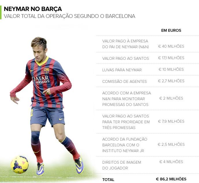 INFO - Valores pagos a Neymar barcelona (Foto: Editoria de Arte)