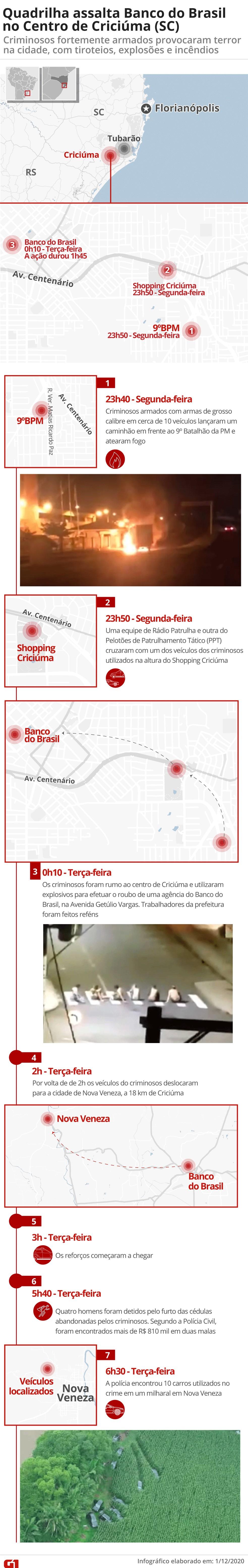 Cronologia do assalto a banco em Criciúma — Foto: Arte G1