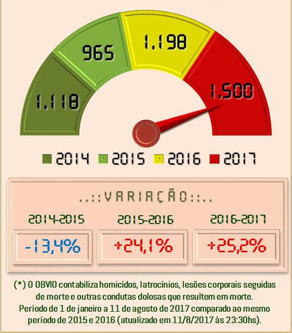 Variação de homicídios ano a ano no RN (Foto: OBVIO)