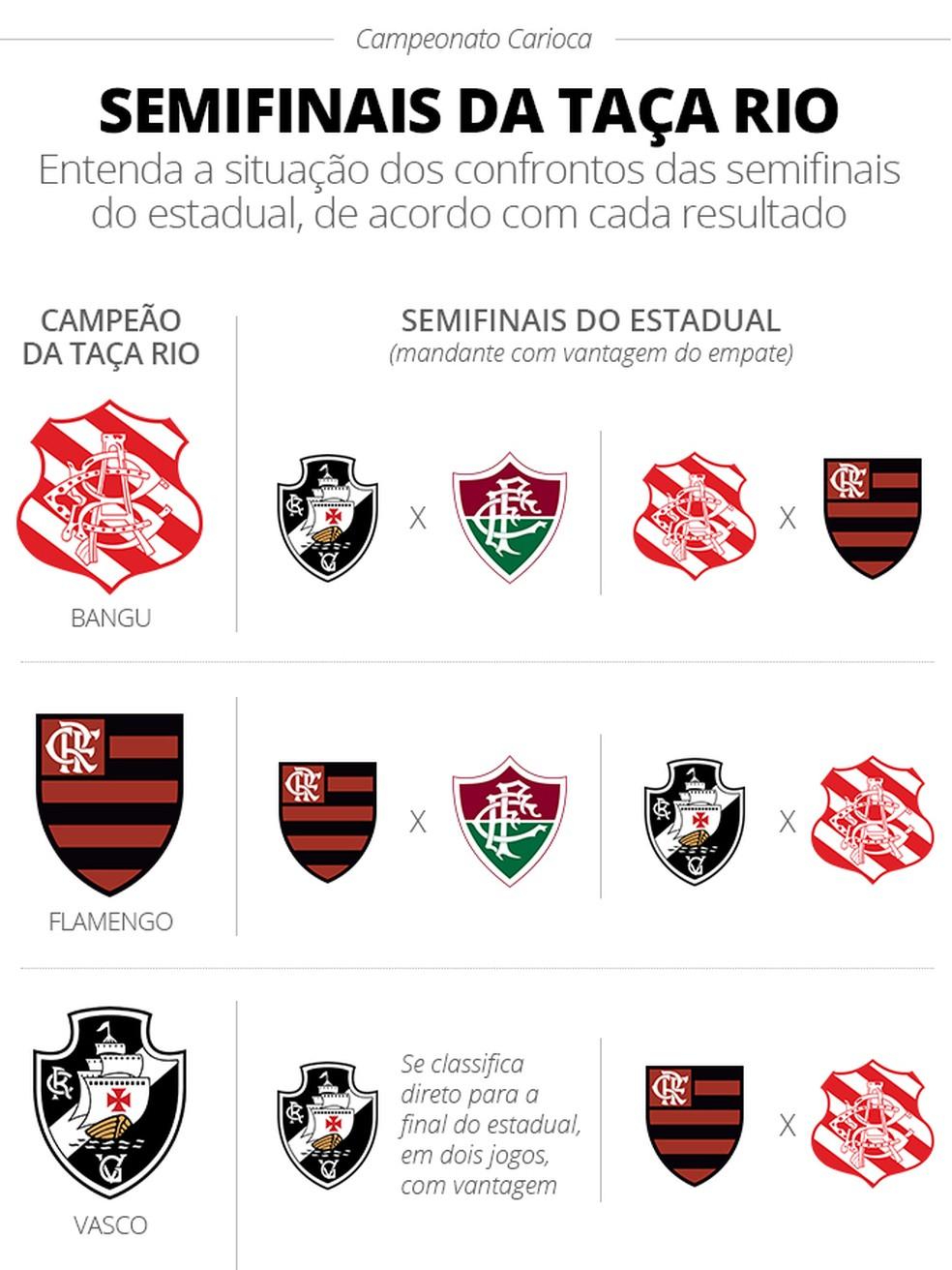 As possibilidades das semifinais do Campeonato Carioca — Foto: Infoesporte/GloboEsporte.com